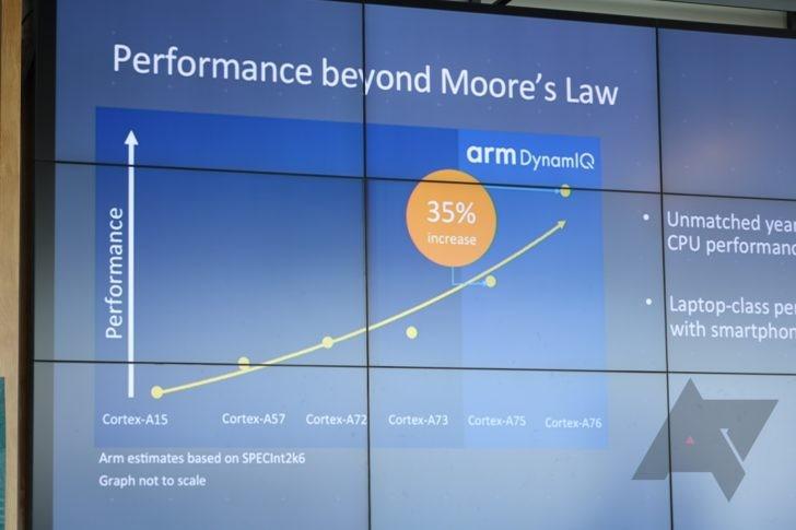 ARM Cortex-A76